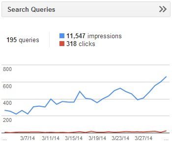 Increased Google Organic Impressions from switching to WP Engine