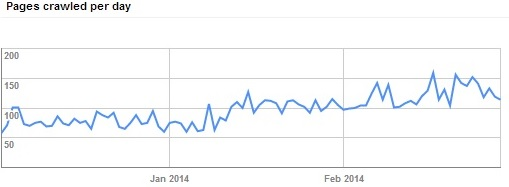 Increase in Google Crawlers on website